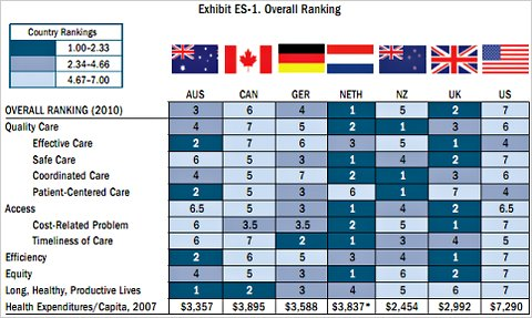 effectiveness of NHS